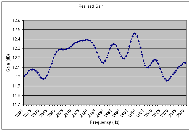 Output from a forward gain analysis
