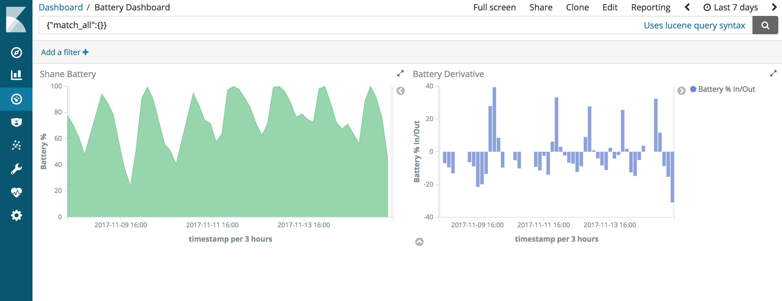 Combining Tasker with Elasticsearch and Kibana for Personal